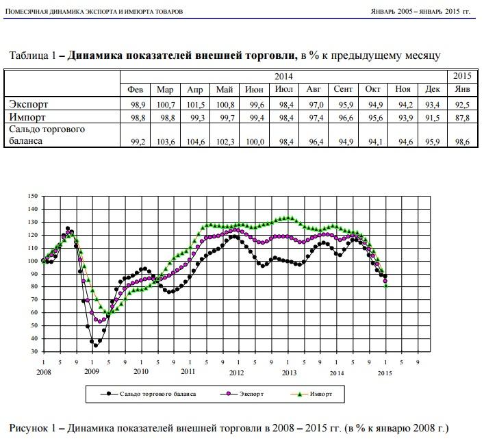 Почему в россии так растут цены