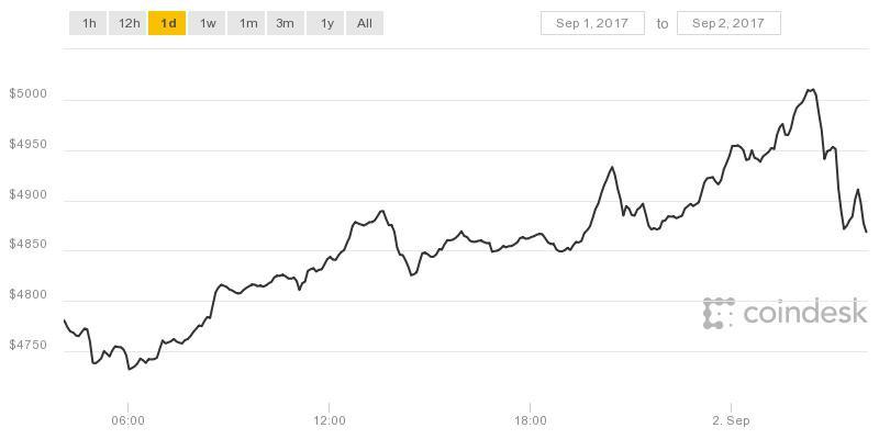 Курс биткоина впервые превысил $5000
