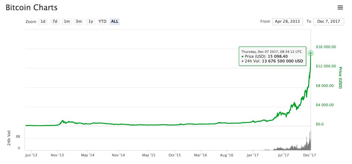 Курс биткоина впервые превысил $15000 ? ? ?