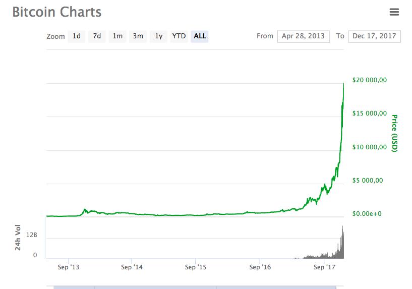 Курс биткоина впервые превысил $20000
