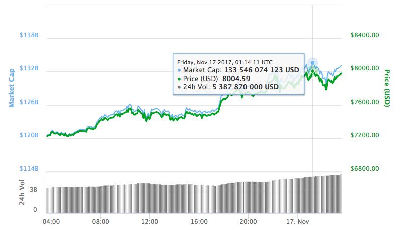 Курс биткоина впервые превысил $8000 🚀 🚀 🚀