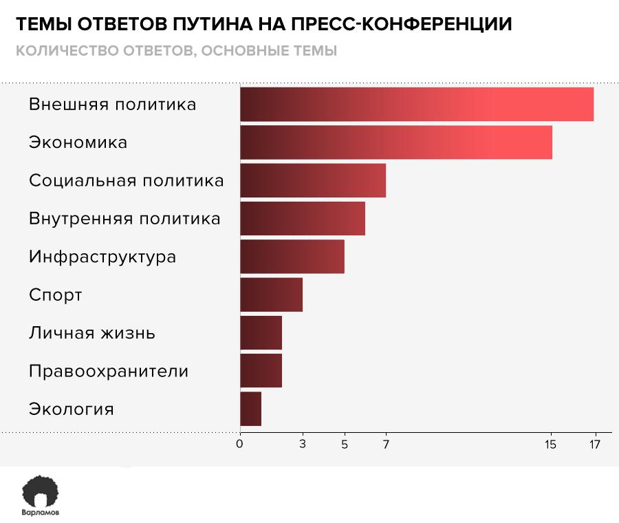 Пресс-конференция Путина в цифрах
