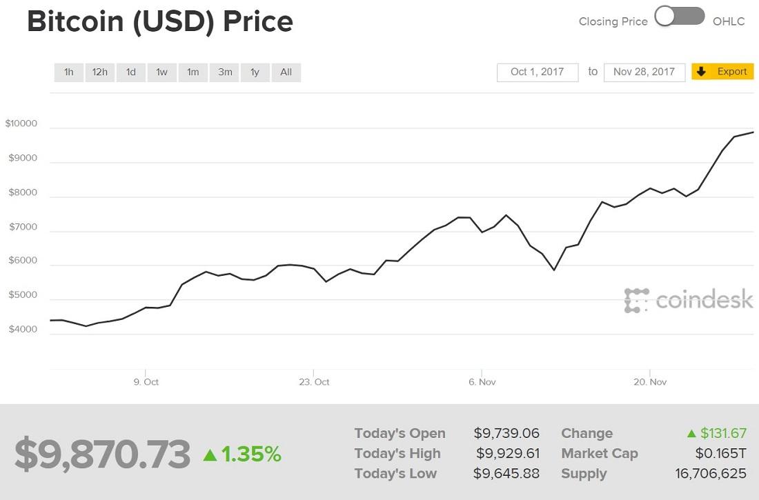 Почему взлетел биткоин и когда лопнет пузырь криптовалют