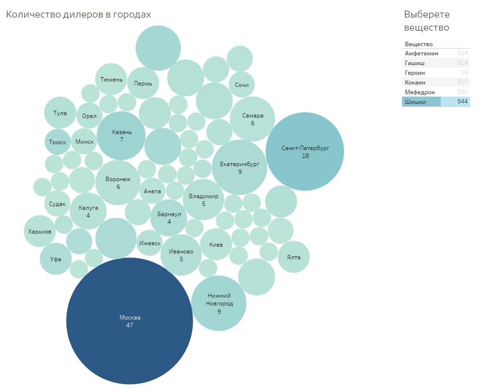 Сколько стоят наркотики и где в России больше всего наркоманов