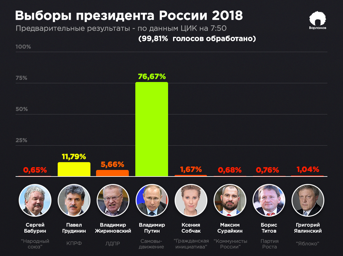 Выборы президента России: итоги