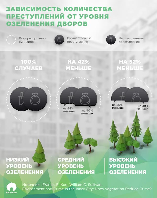 Как озеленение помогает бороться с преступностью