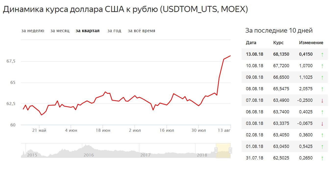 Почему болеет рубль