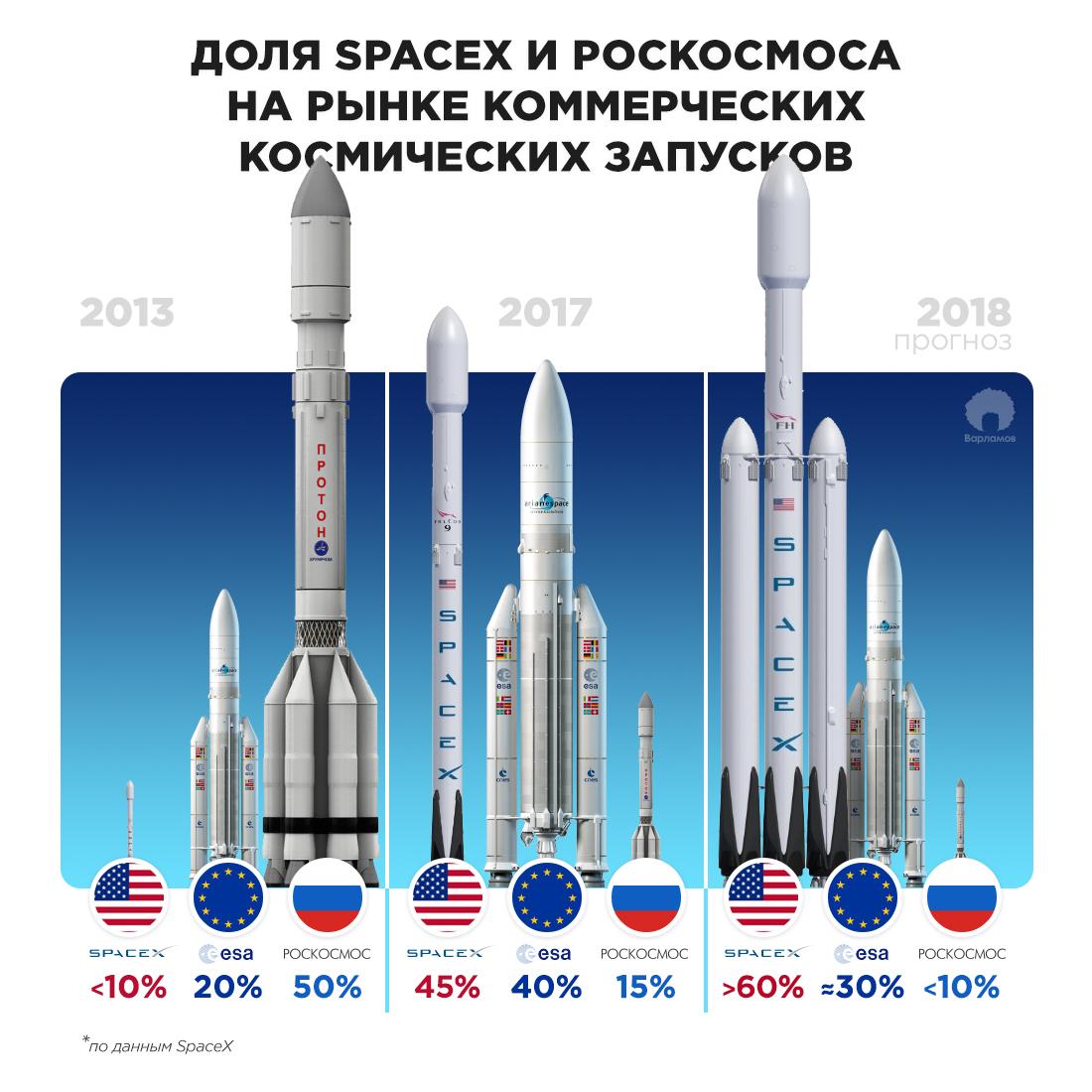За космос! За Америку! Маска, купить, Россию, России, только, ракету, решил, долларов, собирался, Илона, миллионов, потому, Маску, SpaceX, космических, ракета, рынке, компания, Когда, чтобы
