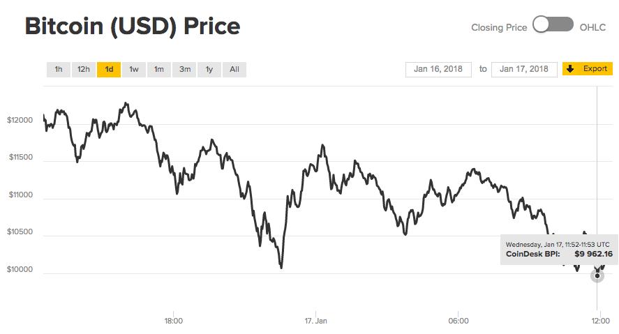 Курс биткоина опустился ниже $10000