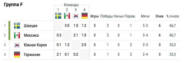 Сборная Германии впервые в истории не вышла в плей-офф ЧМ