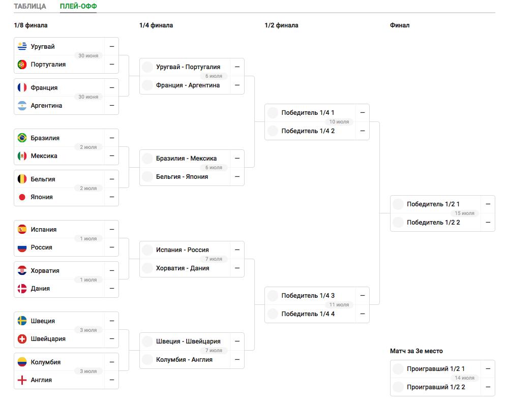 Определились все пары плей-офф чемпионата мира
