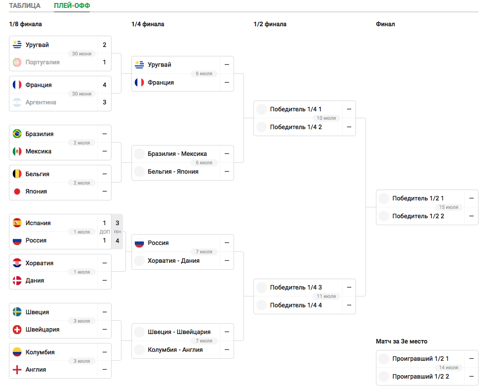 Россия обыграла Испанию и вышла в четвертьфинал ЧМ пенальти, счетом, Артем, минуте, Дзюба, время, четвертьфинал, серии, встретится, Данией, четвертьфинале, Россия, реализовал, успешно, Игнашевич, Сергей, полузащитник, российский, Хорватией, вышли