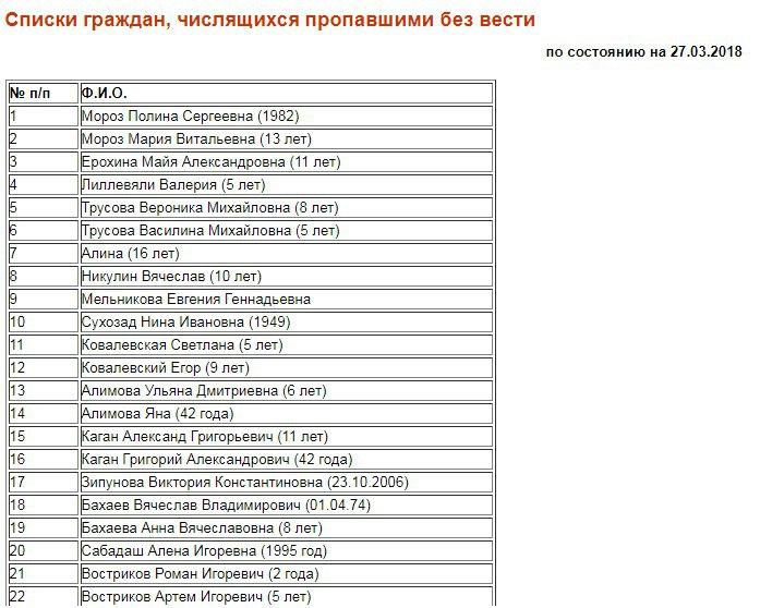 Власти Кемерово опубликовали список погибших и пропавших без вести при пожаре