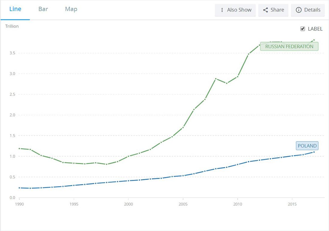 Россия или Польша: где лучше? Польше, России, долларов, Польша, населения, Польши, только, более, номиналу, которые, экономика, страны, которая, Сегодня, тысяч, прошлом, цифры, других, стране, является