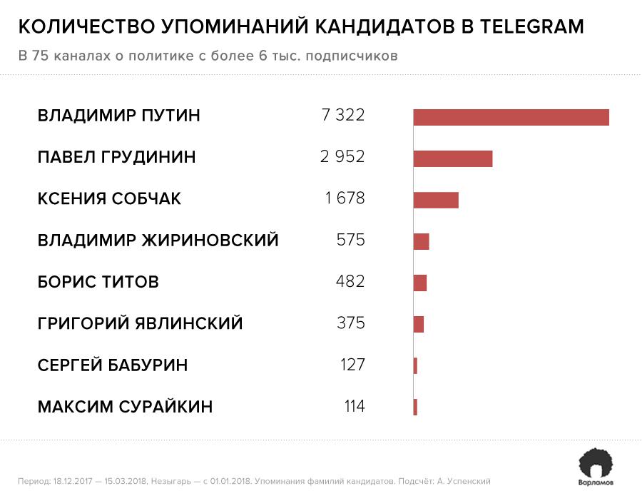 Что писали политические телеграм-каналы о выборах: статистика