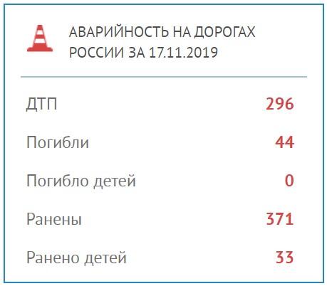 Почему на дорогах России гибнет столько людей