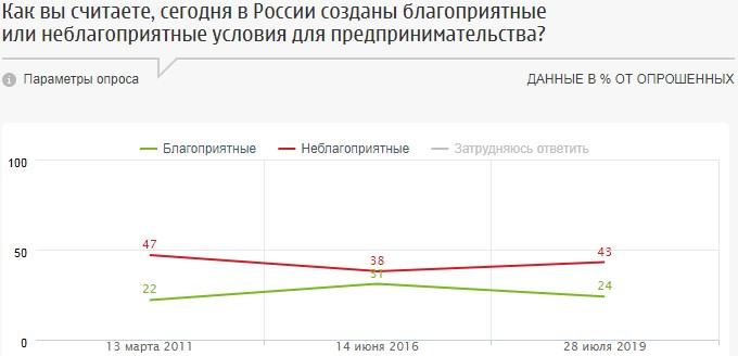 Нужен ли россиянам бизнес?