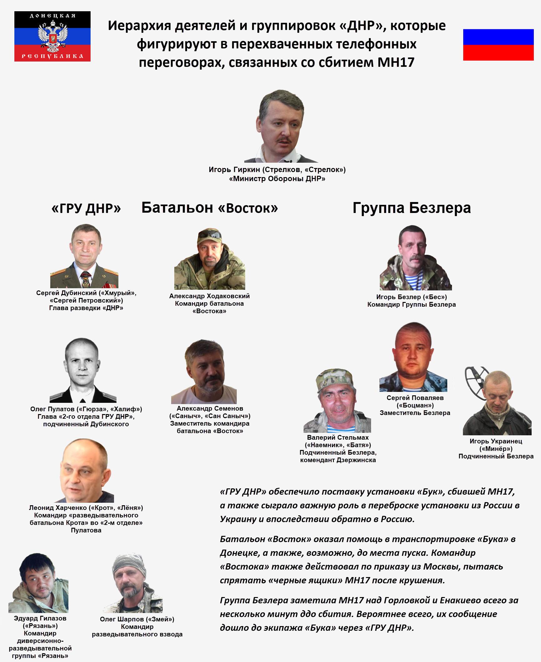 Четырем фигурантам дела о крушении «Боинга» на востоке Украины предъявили обвинение