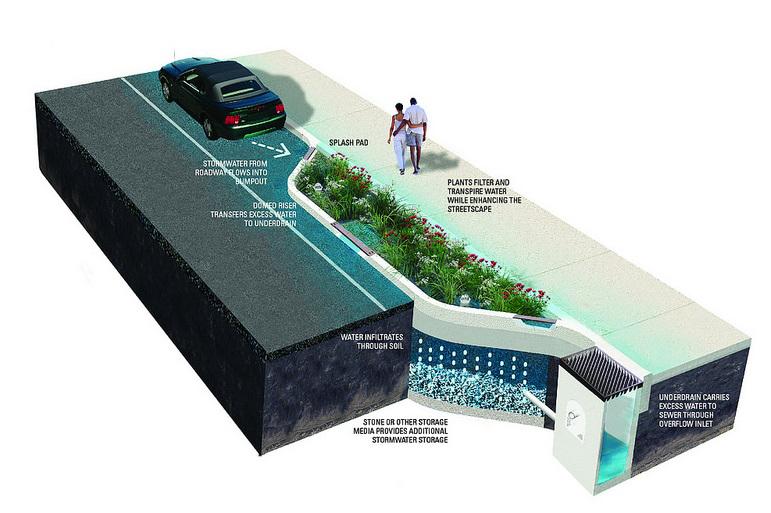 Как спасти ваш город от воды