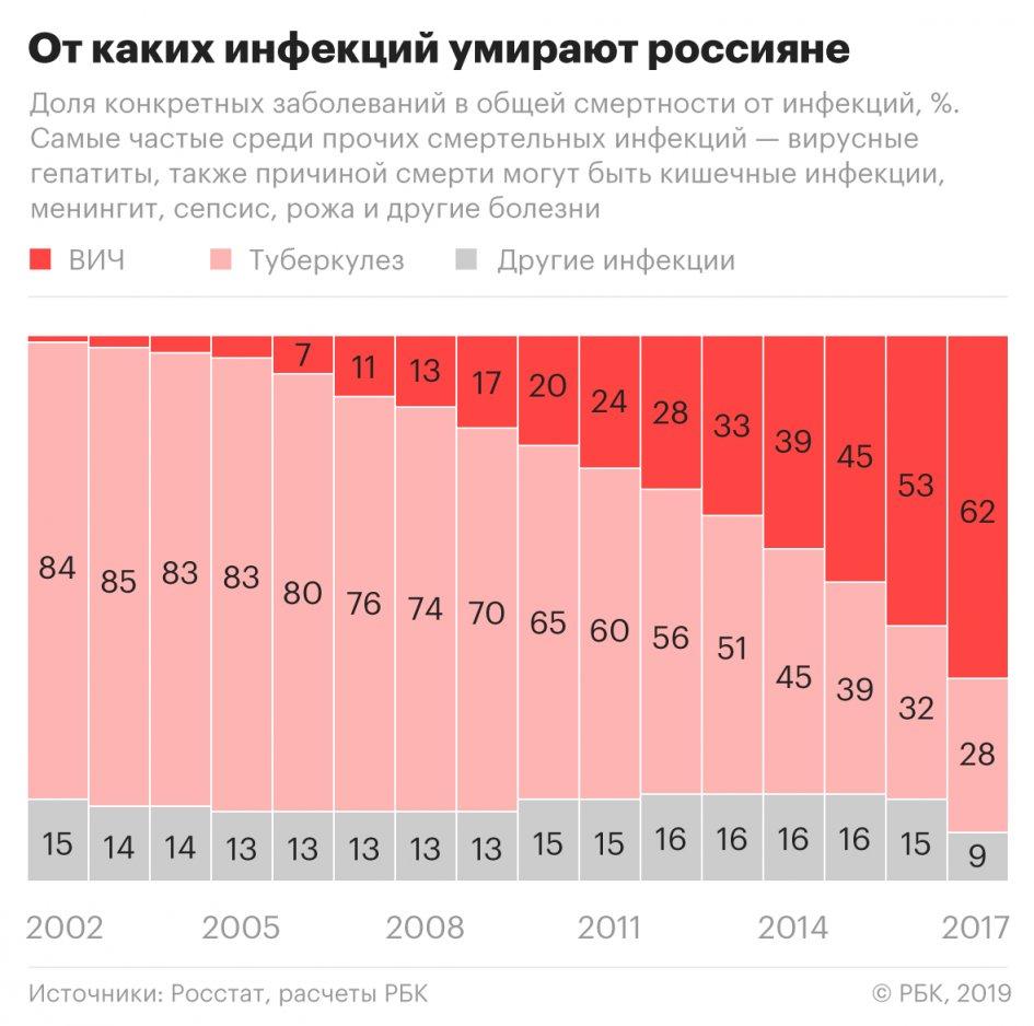 Где в России чаще всего умирают от ВИЧ