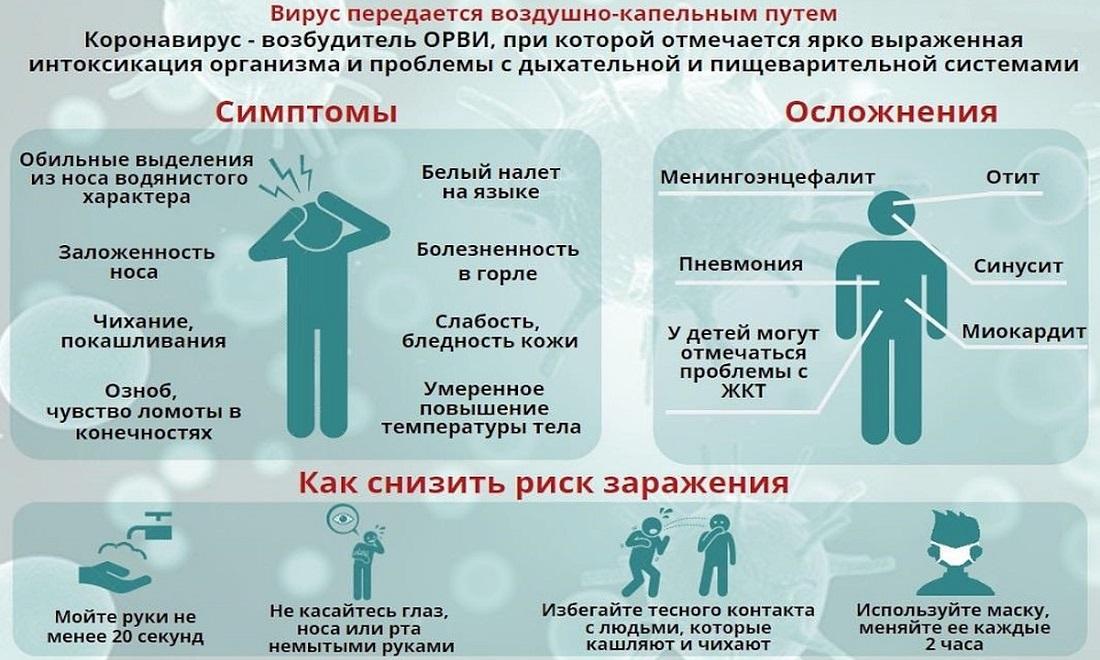 Что нужно делать, если вы подозреваете у себя коронавирус