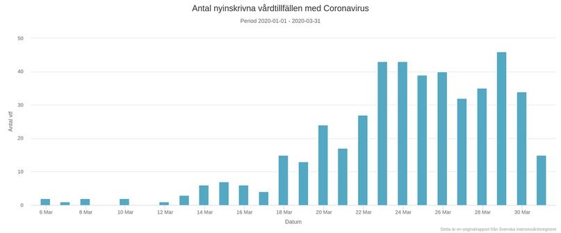 Как Швеция выживает под гнётом коронавируса