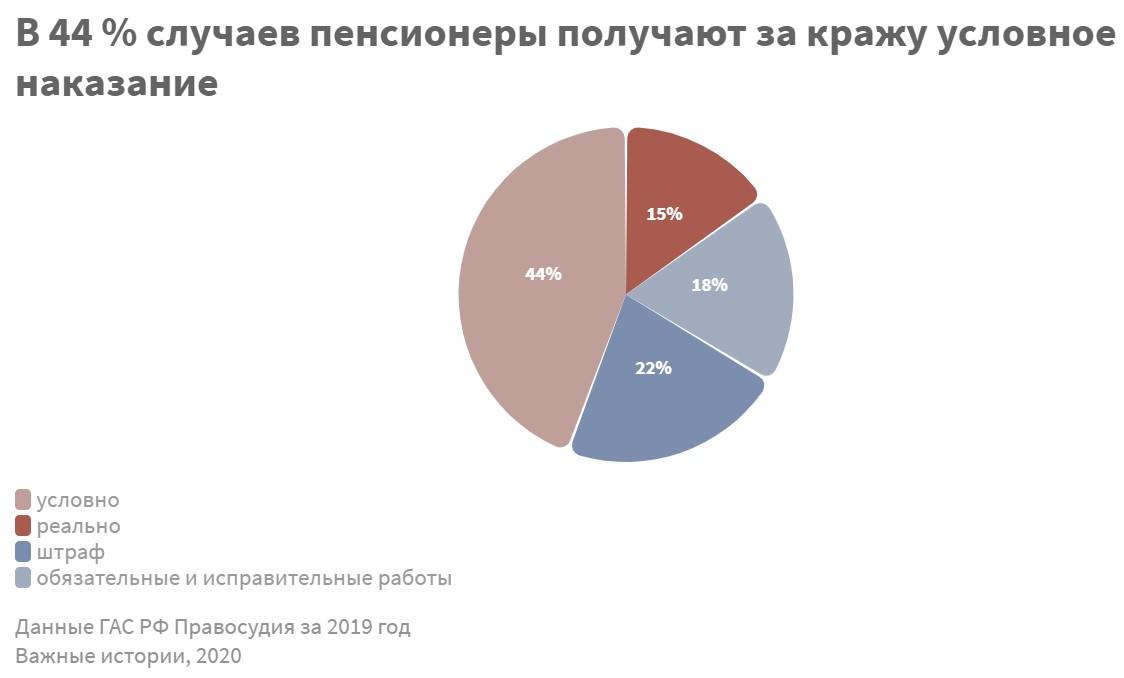 Что и как воруют российские пенсионеры