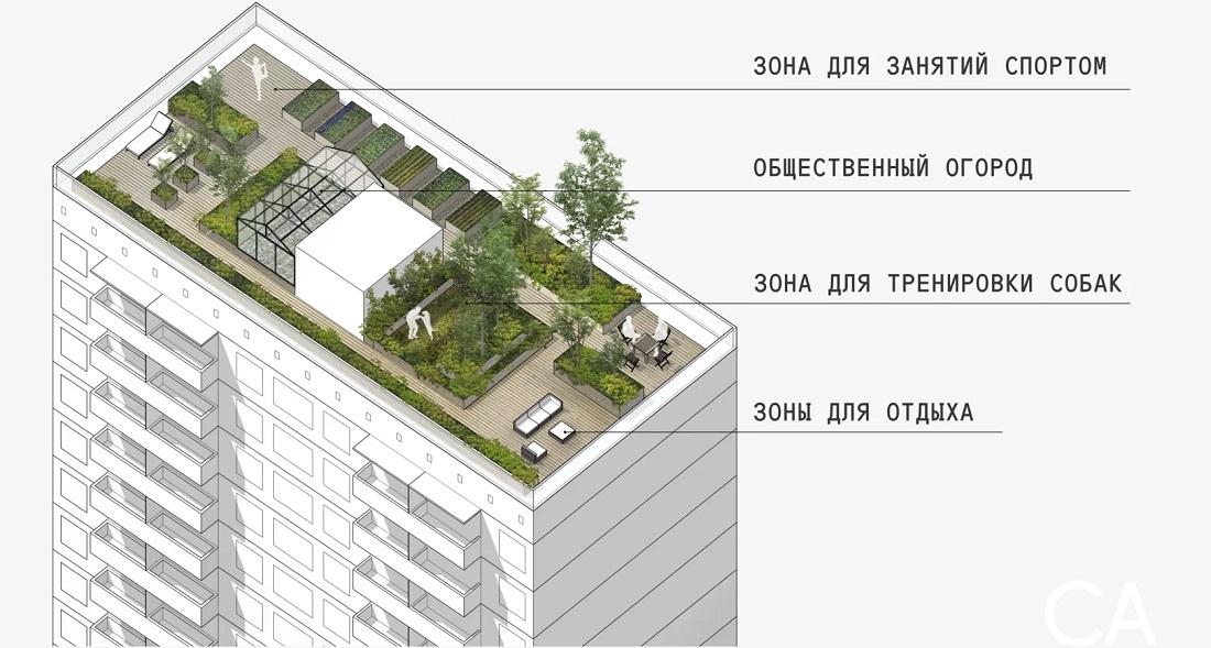 Зеленые крыши – это то, что вам сейчас нужно!
