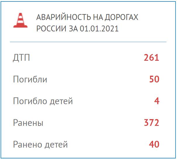 Для 50 россиян Новый год стал последним